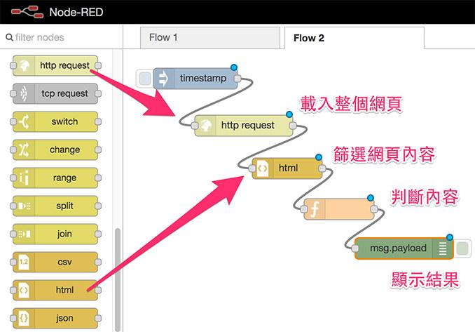 日幣匯率( Node-Red 爬蟲) - Webduino